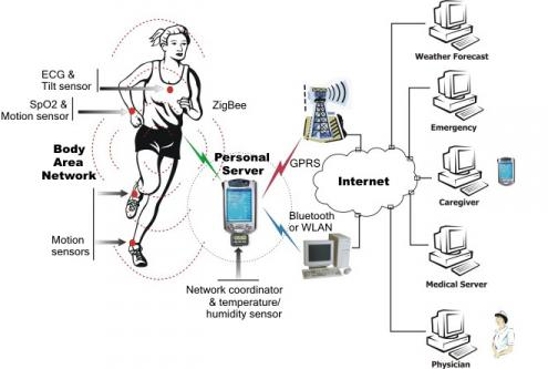 body area network research paper Abstract or summary: wireless body area network (ban) is a promising technology for real-time monitoring of physiological signals to support medical applications.