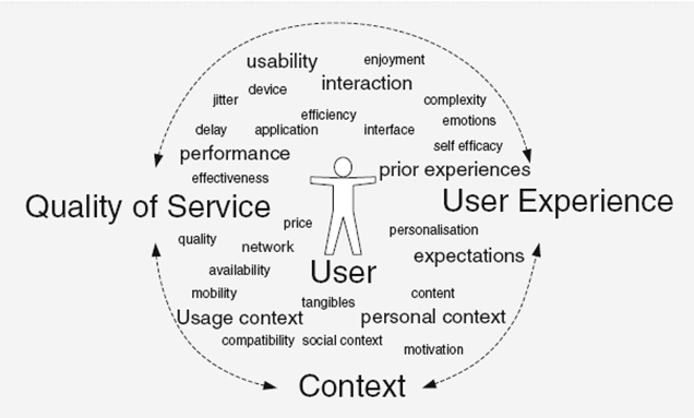 quality of experience a conceptual essay Three essays on the customer satisfaction-customer loyalty association by young han bae an abstract (see the conceptual framework of.